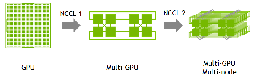 Install notes — Tensorflow in Ubuntu 18 04 LTS with Nvidia